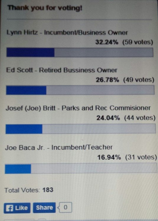 Here are the results from the city council poll
