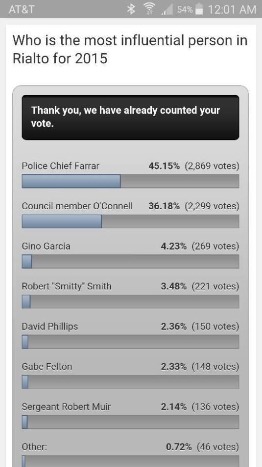 2015 poll